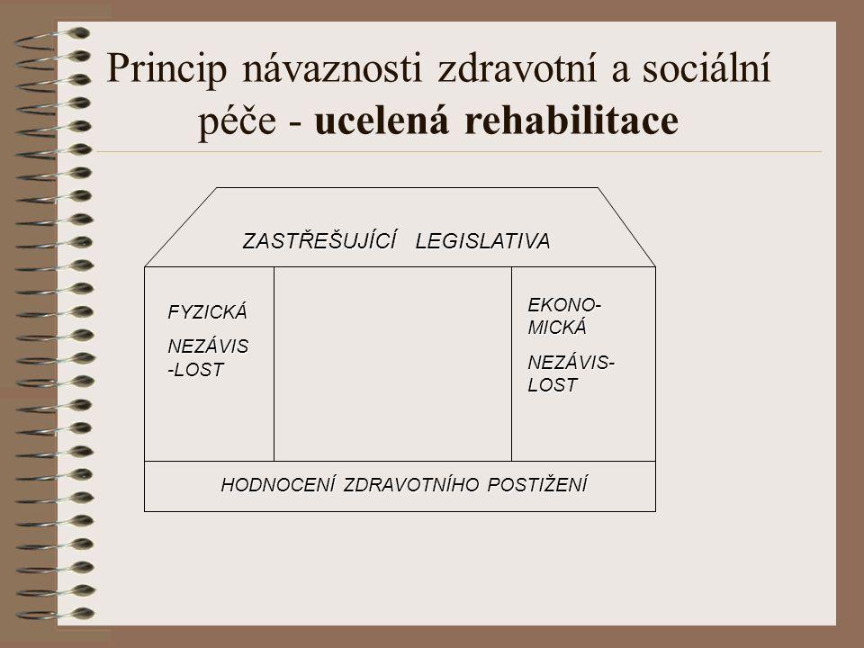 Princip návaznosti zdravotní a sociální péče - ucelená rehabilitace ZASTŘEŠUJÍCÍLEGISLATIVA FYZICKÁ NEZÁVIS -LOST EKONO- MICKÁ NEZÁVIS- LOST HODNOCENÍ ZDRAVOTNÍHO POSTIŽENÍ