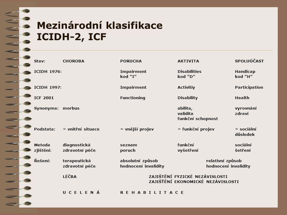 Mezinárodní klasifikace ICIDH-2, ICF Stav:CHOROBAPORUCHAAKTIVITASPOLUÚČAST ICIDH 1976:ImpairmentDisabilitiesHandicap kod I kod D kod H ICIDH 1997:ImpairmentActivitiyParticipation ICF 2001FunctioningDisabilityHealth Synonyma:morbusabilita,vyrovnání validitazdraví funkční schopnost Podstata:= vnitřní situace= vnější projev= funkční projev= sociální důsledek Metodadiagnostickáseznamfunkčnísociální zjištění:zdravotní péčeporuchvyšetřeníšetření Řešení:terapeutickáabsolutní způsobrelativní způsob zdravotní péčehodnocení invalidityhodnocení invalidity LÉČBAZAJIŠTĚNÍ FYZICKÉ NEZÁVISLOSTI ZAJIŠŤĚNÍ EKONOMICKÉ NEZÁVISLOSTI U C E L E N ÁR E H A B I L I T A C E