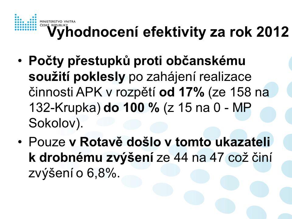 Vyhodnocení efektivity za rok 2012 Počty přestupků proti občanskému soužití poklesly po zahájení realizace činnosti APK v rozpětí od 17% (ze 158 na 132-Krupka) do 100 % (z 15 na 0 - MP Sokolov).