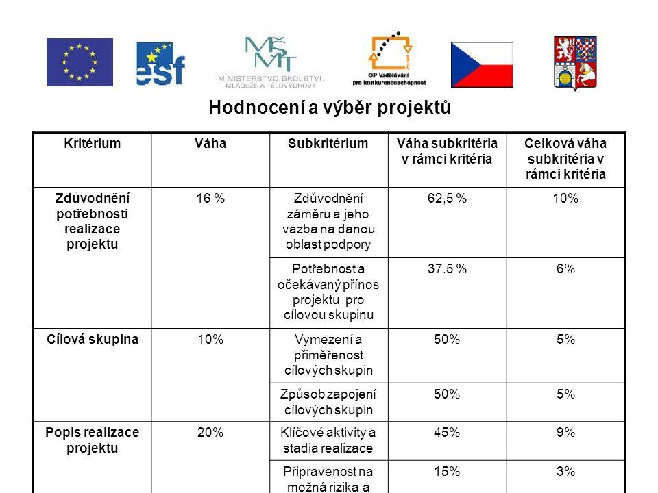 Hodnocení a výběr projektů KritériumVáhaSubkritériumVáha subkritéria v rámci kritéria Celková váha subkritéria v rámci kritéria Zdůvodnění potřebnosti realizace projektu 16 %Zdůvodnění záměru a jeho vazba na danou oblast podpory 62,5 %10% Potřebnost a očekávaný přínos projektu pro cílovou skupinu 37.5 %6% Cílová skupina10%Vymezení a přiměřenost cílových skupin 50%5% Způsob zapojení cílových skupin 50%5% Popis realizace projektu 20%Klíčové aktivity a stadia realizace 45%9% Připravenost na možná rizika a jejich řešení 15%3%