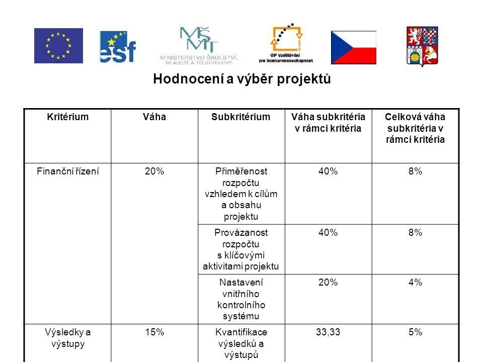 Hodnocení a výběr projektů KritériumVáhaSubkritériumVáha subkritéria v rámci kritéria Celková váha subkritéria v rámci kritéria Finanční řízení20%Přiměřenost rozpočtu vzhledem k cílům a obsahu projektu 40%8% Provázanost rozpočtu s klíčovými aktivitami projektu 40%8% Nastavení vnitřního kontrolního systému 20%4% Výsledky a výstupy 15%Kvantifikace výsledků a výstupů 33,335%