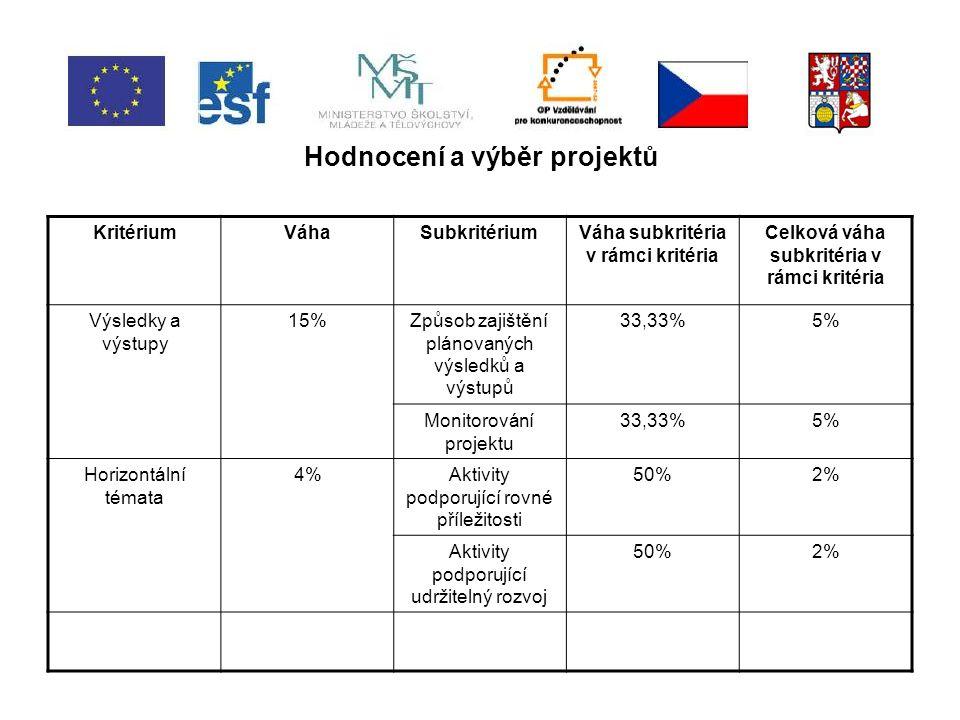 Hodnocení a výběr projektů KritériumVáhaSubkritériumVáha subkritéria v rámci kritéria Celková váha subkritéria v rámci kritéria Výsledky a výstupy 15%Způsob zajištění plánovaných výsledků a výstupů 33,33%5% Monitorování projektu 33,33%5% Horizontální témata 4%Aktivity podporující rovné příležitosti 50%2% Aktivity podporující udržitelný rozvoj 50%2%