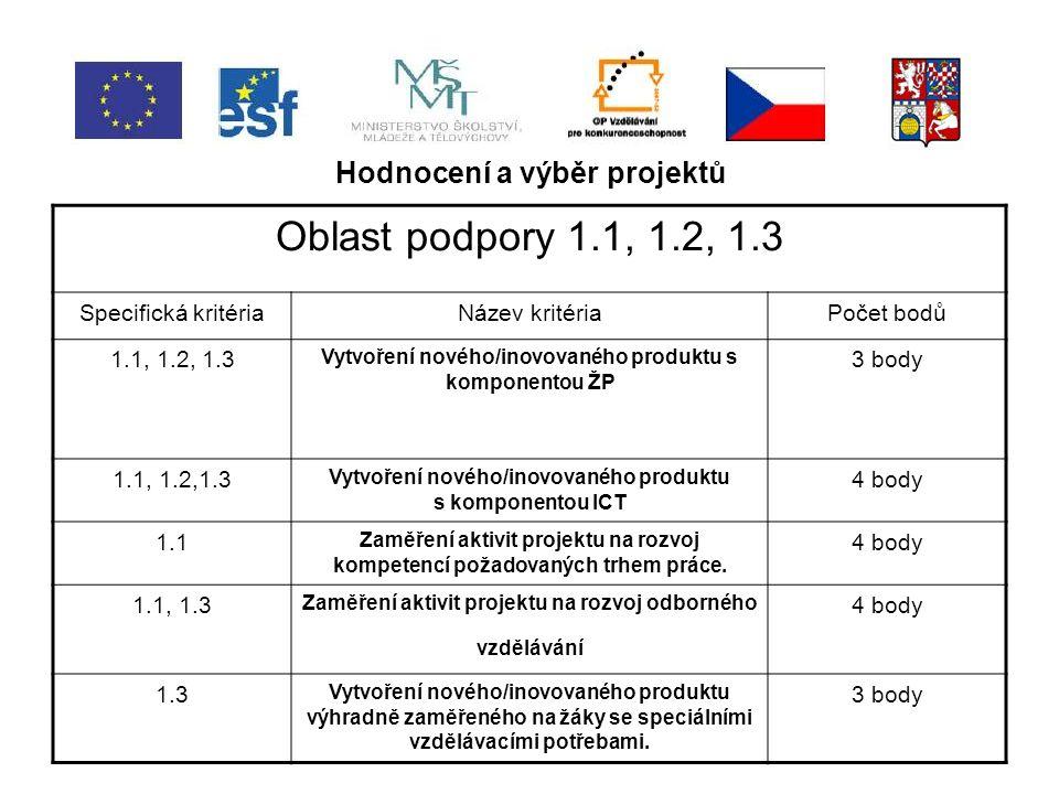 Hodnocení a výběr projektů Oblast podpory 1.1, 1.2, 1.3 Specifická kritériaNázev kritériaPočet bodů 1.1, 1.2, 1.3 Vytvoření nového/inovovaného produktu s komponentou ŽP 3 body 1.1, 1.2,1.3 Vytvoření nového/inovovaného produktu s komponentou ICT 4 body 1.1 Zaměření aktivit projektu na rozvoj kompetencí požadovaných trhem práce.