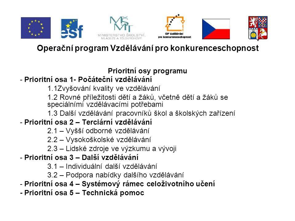 Operační program Vzdělávání pro konkurenceschopnost Prioritní osy programu - Prioritní osa 1- Počáteční vzdělávání 1.1Zvyšování kvality ve vzdělávání 1.2 Rovné příležitosti dětí a žáků, včetně dětí a žáků se speciálními vzdělávacími potřebami 1.3 Další vzdělávání pracovníků škol a školských zařízení - Prioritní osa 2 – Terciární vzdělávání 2.1 – Vyšší odborné vzdělávání 2.2 – Vysokoškolské vzdělávání 2.3 – Lidské zdroje ve výzkumu a vývoji - Prioritní osa 3 – Další vzdělávání 3.1 – Individuální další vzdělávání 3.2 – Podpora nabídky dalšího vzdělávání - Prioritní osa 4 – Systémový rámec celoživotního učení - Prioritní osa 5 – Technická pomoc
