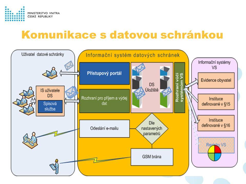 Komunikace s datovou schránkou