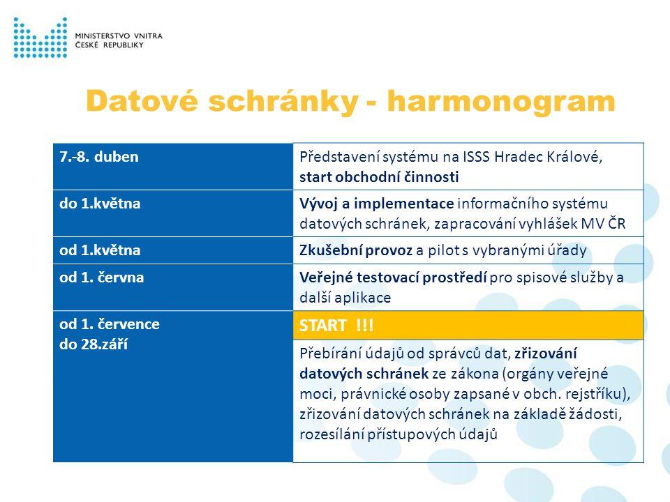 Datové schránky - harmonogram 7.-8. dubenPředstavení systému na ISSS Hradec Králové, start obchodní činnosti do 1.květnaVývoj a implementace informačn