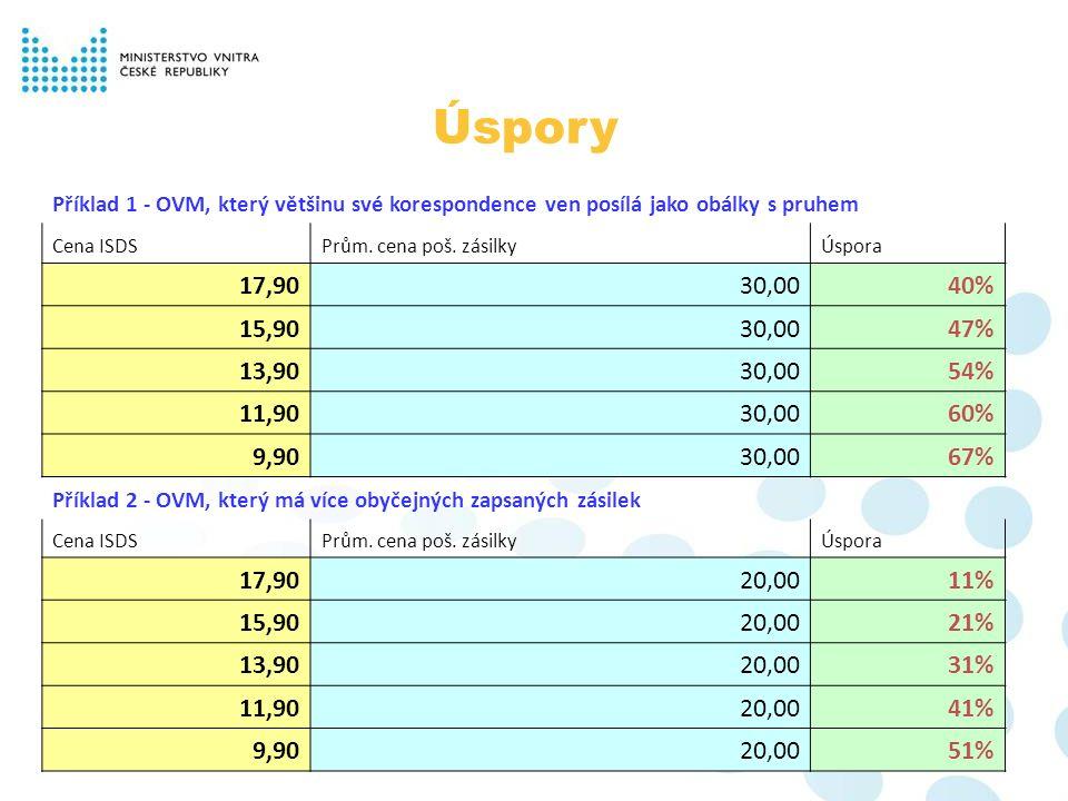 Úspory Příklad 1 - OVM, který většinu své korespondence ven posílá jako obálky s pruhem Cena ISDSPrům. cena poš. zásilkyÚspora 17,9030,0040% 15,9030,0