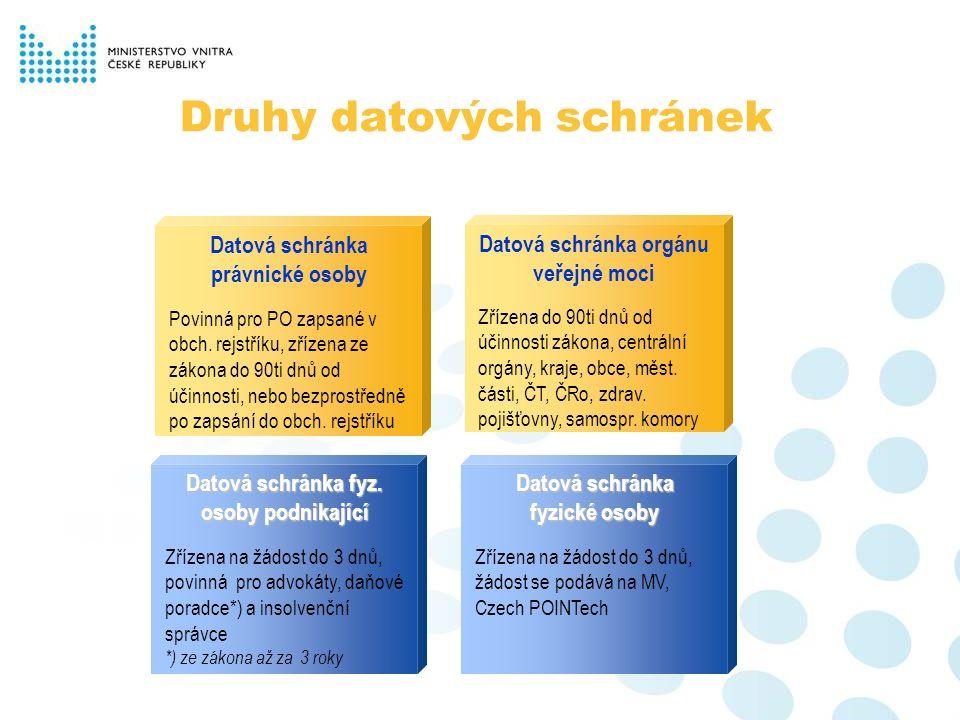 Druhy datových schránek Datová schránka orgánu veřejné moci Zřízena do 90ti dnů od účinnosti zákona, centrální orgány, kraje, obce, měst.