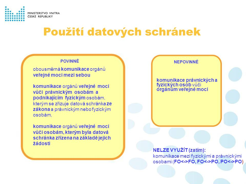 NELZE VYUŽÍT (zatím): komunikace mezi fyzickými a právnickými osobami (FO FO, FO PO, PO PO) Použití datových schránek POVINNĚ obousměrná komunikace orgánů veřejné moci mezi sebou komunikace orgánů veřejné moci vůči právnickým osobám a podnikajícím fyzickým osobám, kterým se zřizuje datová schránka ze zákona a právnickým nebo fyzickým osobám, komunikace orgánů veřejné moci vůči osobám, kterým byla datová schránka zřízena na základě jejich žádosti NEPOVINNĚ komunikace právnických a fyzických osob vůči orgánům veřejné moci