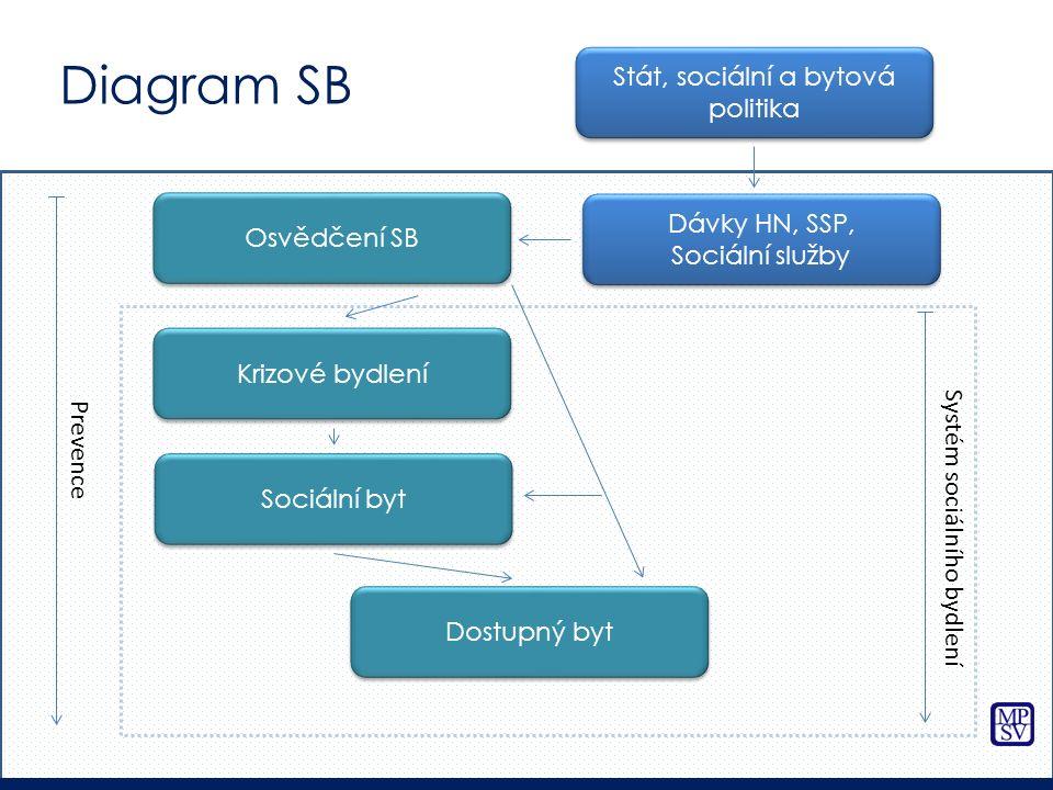 Stát, sociální a bytová politika Dávky HN, SSP, Sociální služby Krizové bydlení Sociální byt Dostupný byt Prevence Systém sociálního bydlení Osvědčení SB Diagram SB