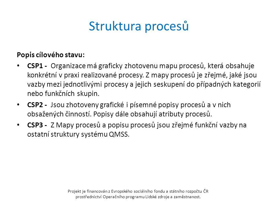 Projekt je financován z Evropského sociálního fondu a státního rozpočtu ČR prostřednictví Operačního programu Lidské zdroje a zaměstnanost.