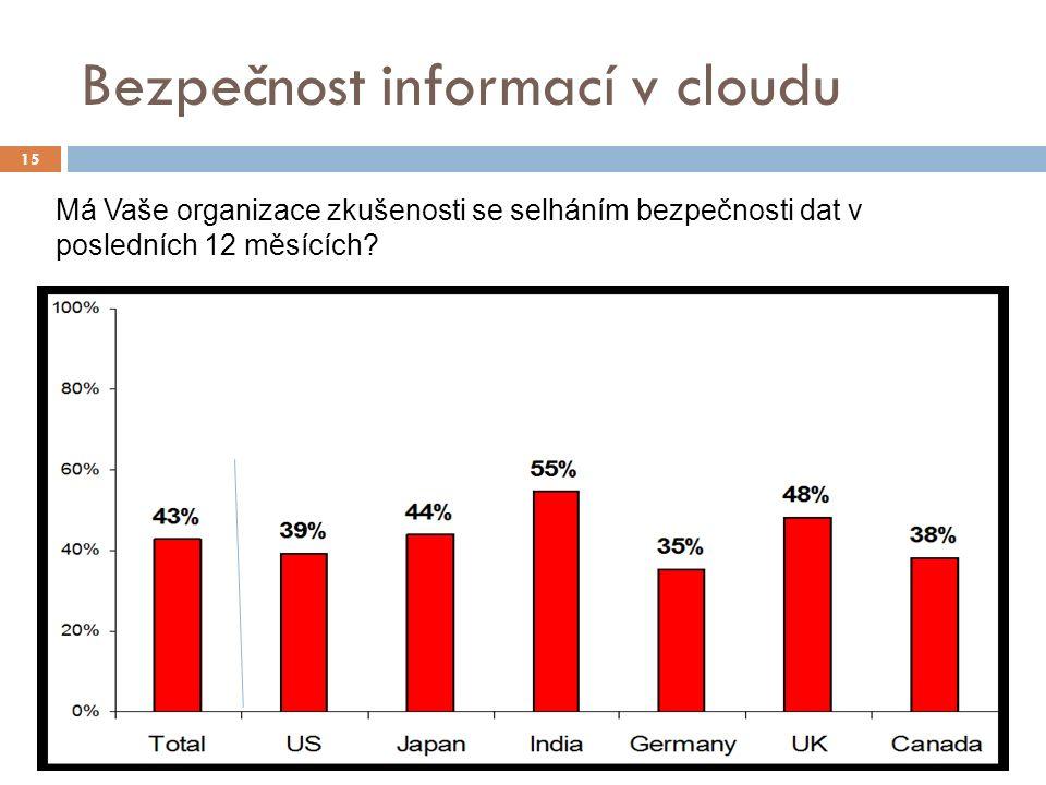 Bezpečnost informací v cloudu 15 Má Vaše organizace zkušenosti se selháním bezpečnosti dat v posledních 12 měsících?