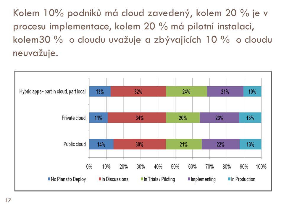 17 Kolem 10% podniků má cloud zavedený, kolem 20 % je v procesu implementace, kolem 20 % má pilotní instalaci, kolem30 % o cloudu uvažuje a zbývajících 10 % o cloudu neuvažuje.