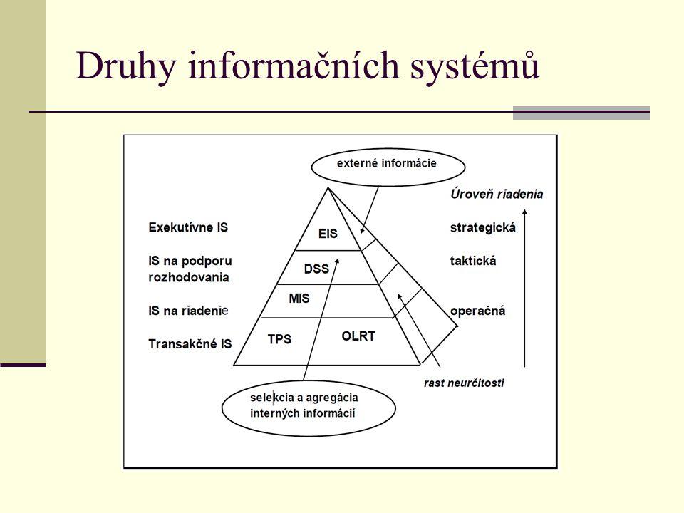 Druhy informačních systémů