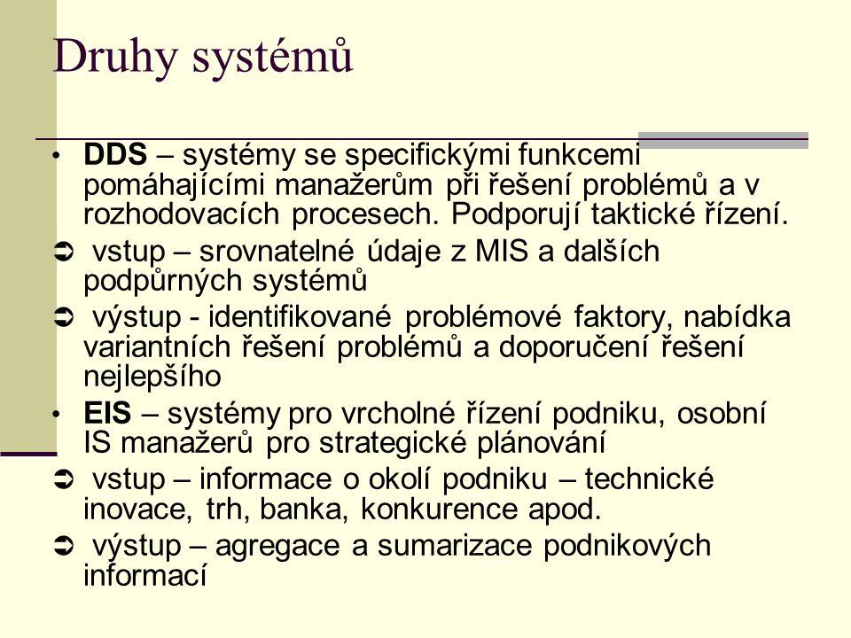 Druhy systémů DDS – systémy se specifickými funkcemi pomáhajícími manažerům při řešení problémů a v rozhodovacích procesech.
