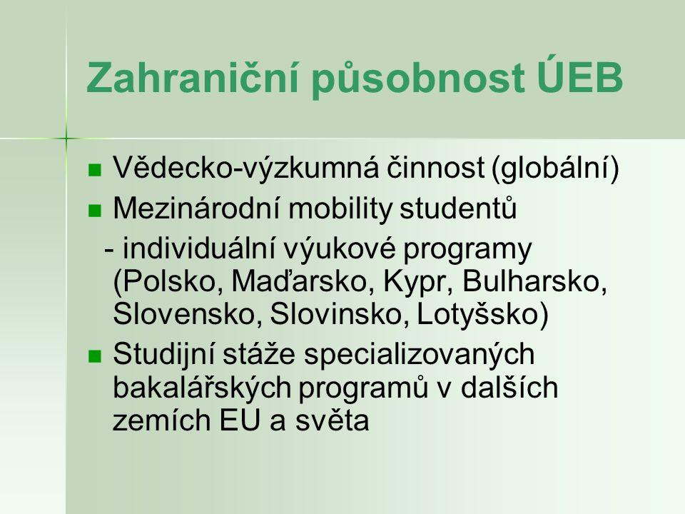 Zahraniční působnost ÚEB Vědecko-výzkumná činnost (globální) Mezinárodní mobility studentů - individuální výukové programy (Polsko, Maďarsko, Kypr, Bu