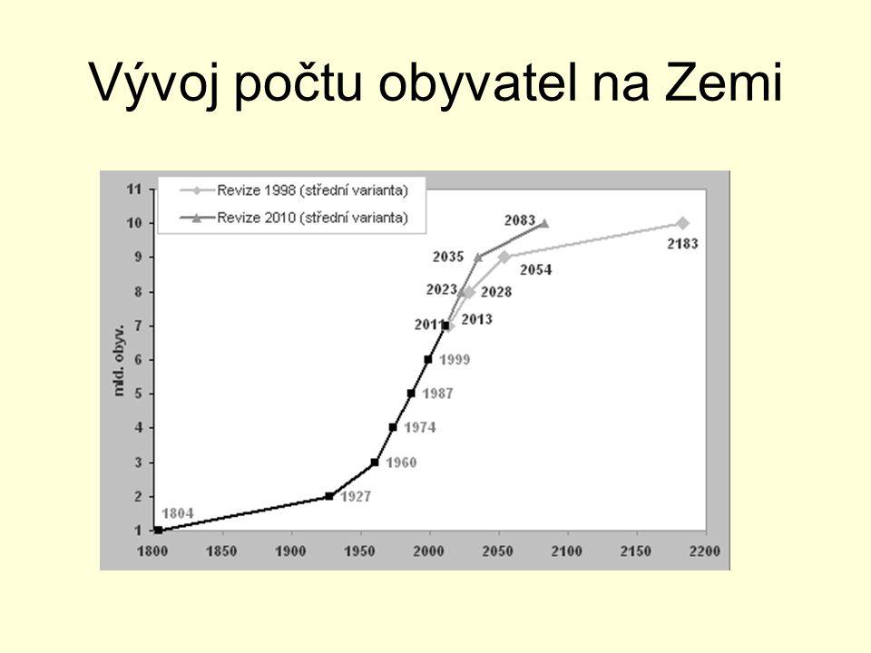Vývoj počtu obyvatel na Zemi