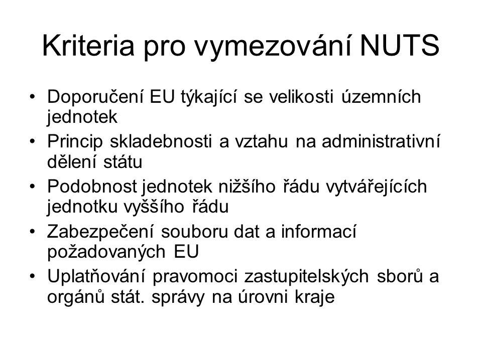 Kriteria pro vymezování NUTS Doporučení EU týkající se velikosti územních jednotek Princip skladebnosti a vztahu na administrativní dělení státu Podobnost jednotek nižšího řádu vytvářejících jednotku vyššího řádu Zabezpečení souboru dat a informací požadovaných EU Uplatňování pravomoci zastupitelských sborů a orgánů stát.