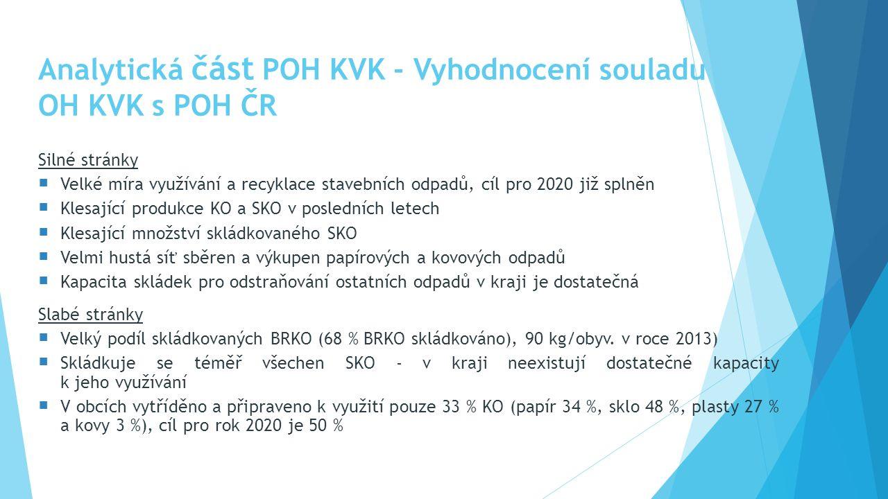 Analytická část POH KVK - Vyhodnocení souladu OH KVK s POH ČR Silné stránky  Velké míra využívání a recyklace stavebních odpadů, cíl pro 2020 již splněn  Klesající produkce KO a SKO v posledních letech  Klesající množství skládkovaného SKO  Velmi hustá síť sběren a výkupen papírových a kovových odpadů  Kapacita skládek pro odstraňování ostatních odpadů v kraji je dostatečná Slabé stránky  Velký podíl skládkovaných BRKO (68 % BRKO skládkováno), 90 kg/obyv.