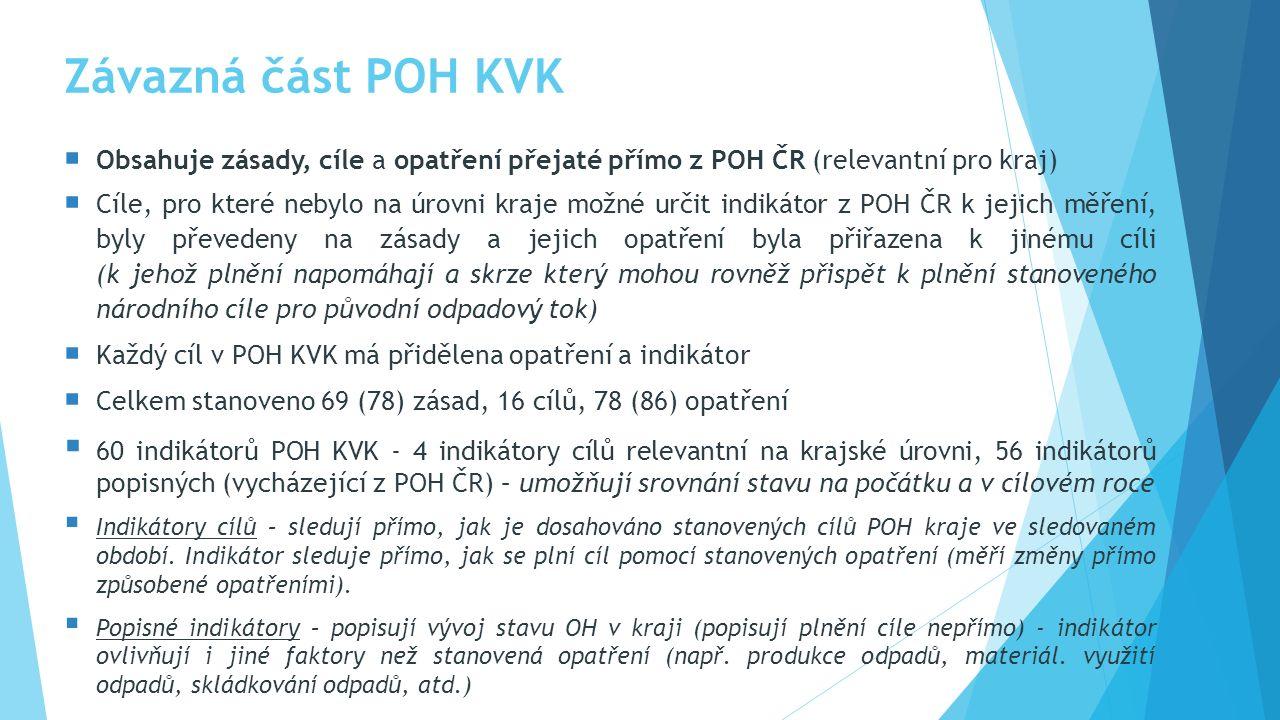 Závazná část POH KVK  Obsahuje zásady, cíle a opatření přejaté přímo z POH ČR (relevantní pro kraj)  Cíle, pro které nebylo na úrovni kraje možné určit indikátor z POH ČR k jejich měření, byly převedeny na zásady a jejich opatření byla přiřazena k jinému cíli (k jehož plnění napomáhají a skrze který mohou rovněž přispět k plnění stanoveného národního cíle pro původní odpadový tok)  Každý cíl v POH KVK má přidělena opatření a indikátor  Celkem stanoveno 69 (78) zásad, 16 cílů, 78 (86) opatření  60 indikátorů POH KVK - 4 indikátory cílů relevantní na krajské úrovni, 56 indikátorů popisných (vycházející z POH ČR) – umožňují srovnání stavu na počátku a v cílovém roce  Indikátory cílů – sledují přímo, jak je dosahováno stanovených cílů POH kraje ve sledovaném období.