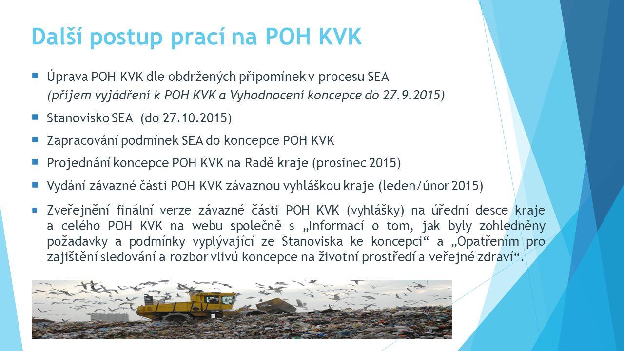 """Další postup prací na POH KVK  Úprava POH KVK dle obdržených připomínek v procesu SEA (příjem vyjádření k POH KVK a Vyhodnocení koncepce do 27.9.2015)  Stanovisko SEA (do 27.10.2015)  Zapracování podmínek SEA do koncepce POH KVK  Projednání koncepce POH KVK na Radě kraje (prosinec 2015)  Vydání závazné části POH KVK závaznou vyhláškou kraje (leden/únor 2015)  Zveřejnění finální verze závazné části POH KVK (vyhlášky) na úřední desce kraje a celého POH KVK na webu společně s """"Informací o tom, jak byly zohledněny požadavky a podmínky vyplývající ze Stanoviska ke koncepci a """"Opatřením pro zajištění sledování a rozbor vlivů koncepce na životní prostředí a veřejné zdraví ."""