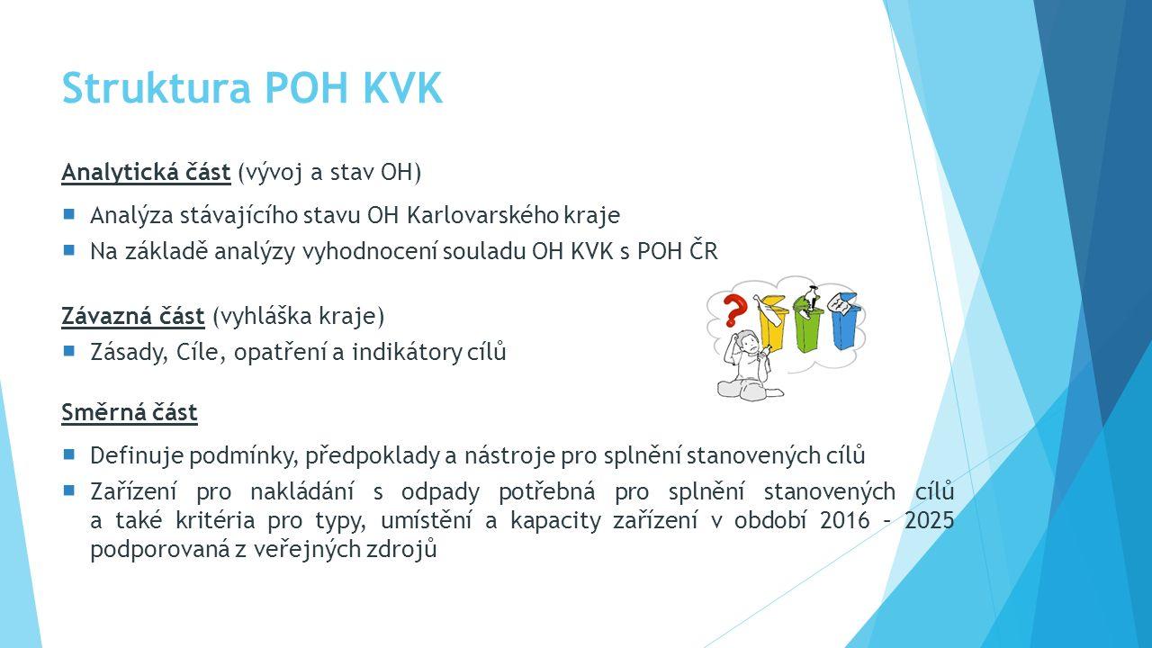 Struktura POH KVK Analytická část (vývoj a stav OH)  Analýza stávajícího stavu OH Karlovarského kraje  Na základě analýzy vyhodnocení souladu OH KVK s POH ČR Závazná část (vyhláška kraje)  Zásady, Cíle, opatření a indikátory cílů Směrná část  Definuje podmínky, předpoklady a nástroje pro splnění stanovených cílů  Zařízení pro nakládání s odpady potřebná pro splnění stanovených cílů a také kritéria pro typy, umístění a kapacity zařízení v období 2016 – 2025 podporovaná z veřejných zdrojů