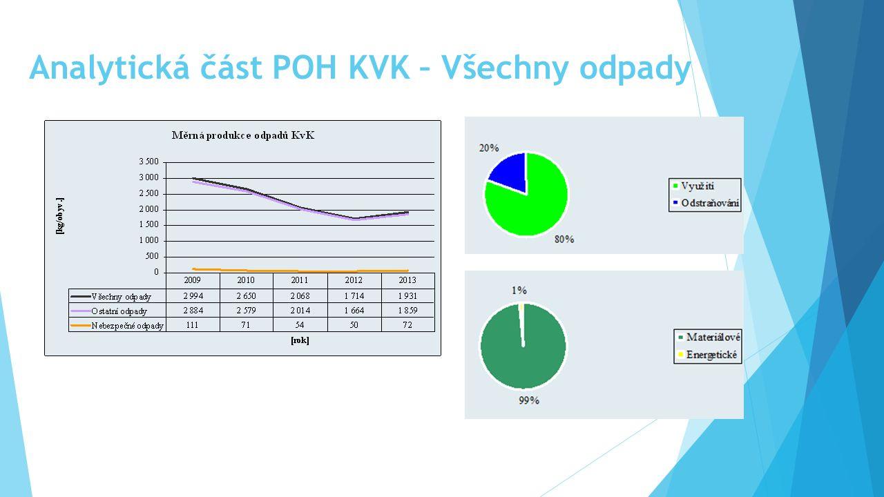 Analytická část POH KVK – Všechny odpady