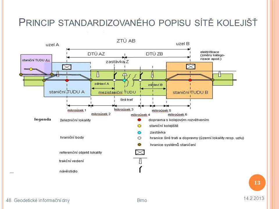 P ŘÍKLAD STANDARDIZOVANÉHO POPISU SÍTĚ – SEVERNÍ Č ECHY 14.2.2013 14 48.