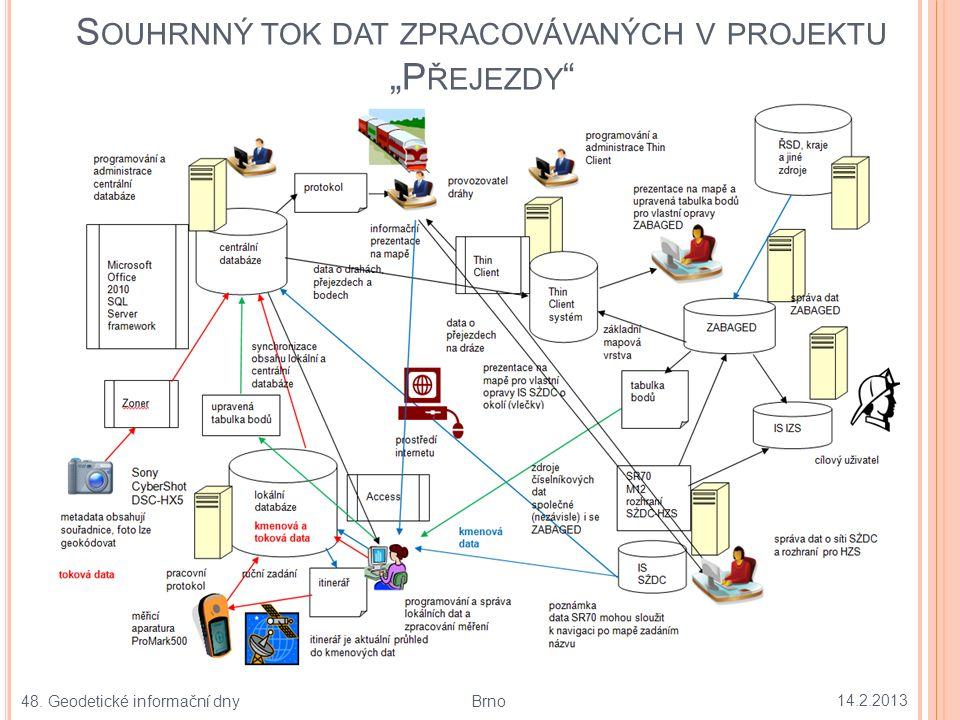 """STANDARDIZOVANÉ IDENTIFIKACE ÚSEKŮ DRAH – KONTIGENČNÍ TABULKA V EVIDENCI PROJEKTU """" PŘEJEZDY 14.2.2013 17 48."""