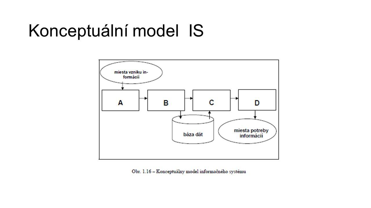 Jaké informace zpracovává IS.
