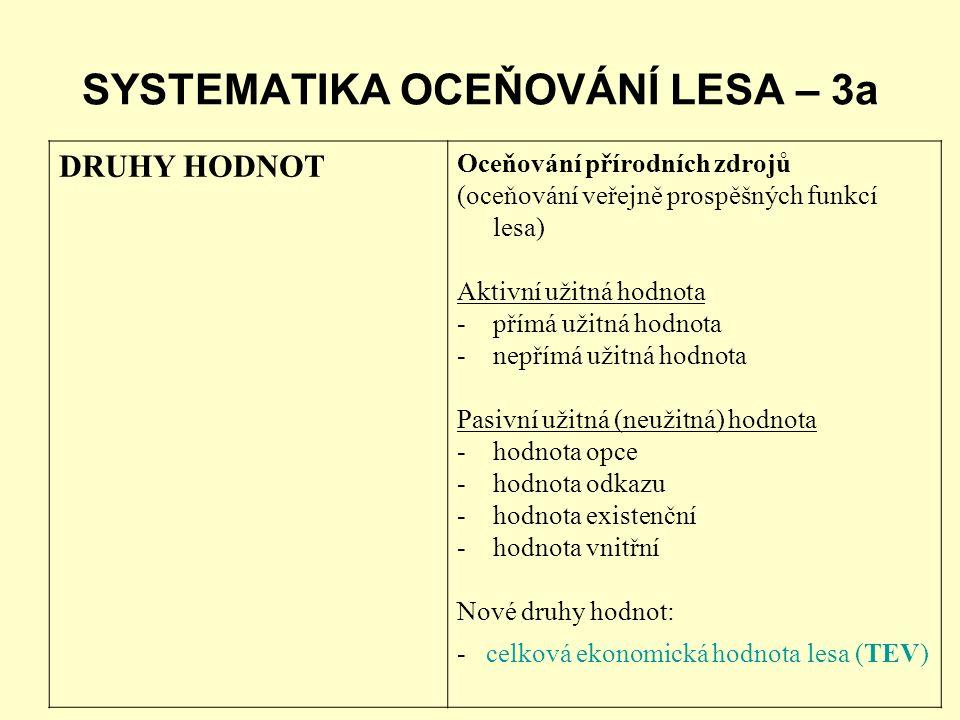 SYSTEMATIKA OCEŇOVÁNÍ LESA – 3a DRUHY HODNOT Oceňování přírodních zdrojů (oceňování veřejně prospěšných funkcí lesa) Aktivní užitná hodnota -přímá užitná hodnota -nepřímá užitná hodnota Pasivní užitná (neužitná) hodnota -hodnota opce -hodnota odkazu -hodnota existenční -hodnota vnitřní Nové druhy hodnot: - celková ekonomická hodnota lesa (TEV)
