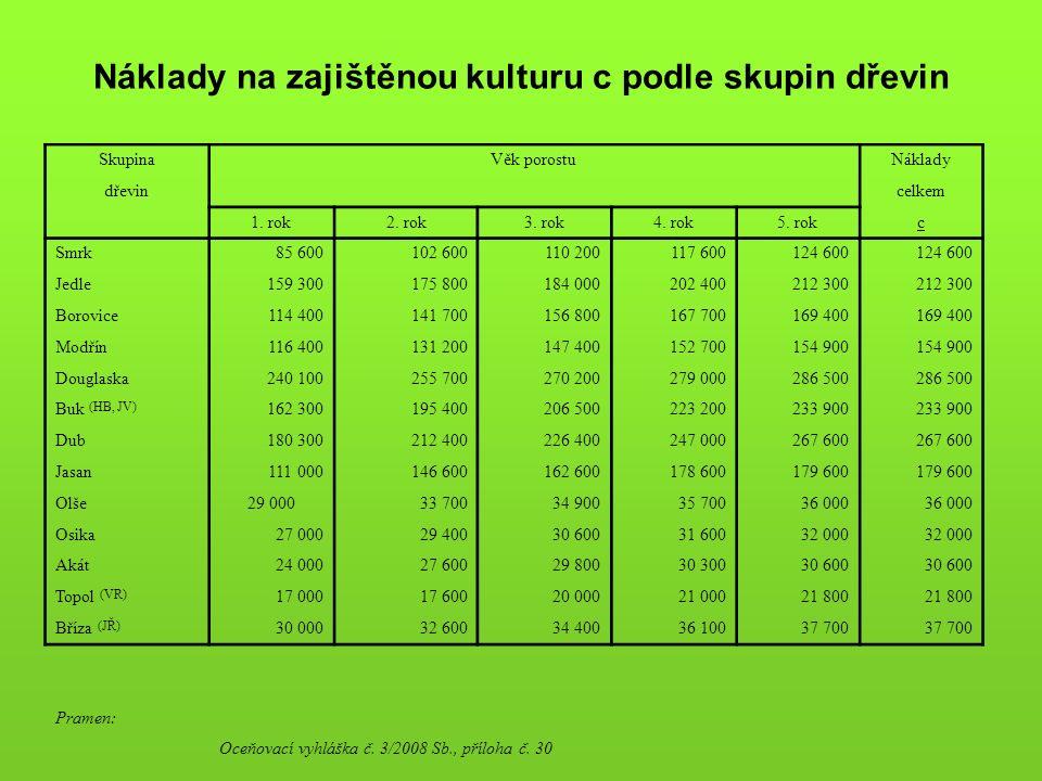 Náklady na zajištěnou kulturu c podle skupin dřevin SkupinaVěk porostuNáklady dřevin celkem 1.
