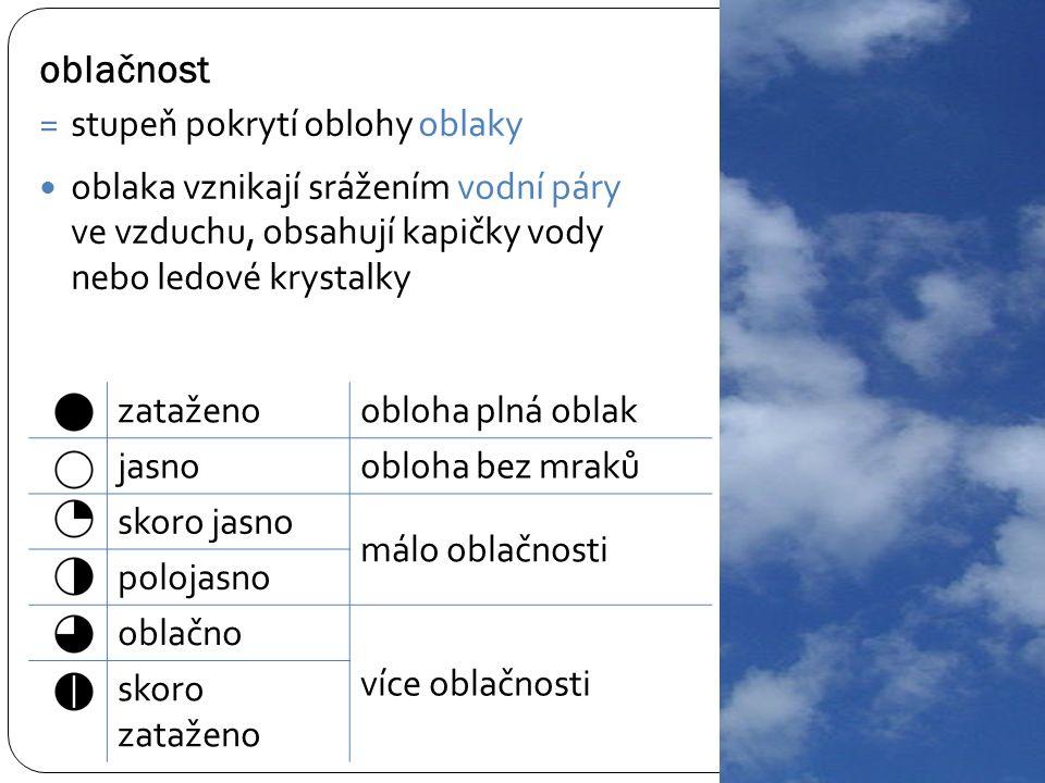 oblačnost =stupeň pokrytí oblohy oblaky oblaka vznikají srážením vodní páry ve vzduchu, obsahují kapičky vody nebo ledové krystalky zataženoobloha plná oblak jasnoobloha bez mraků skoro jasno málo oblačnosti polojasno oblačno více oblačnosti skoro zataženo