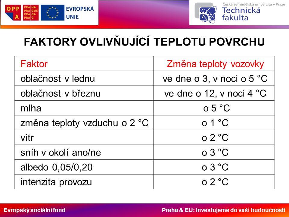 Evropský sociální fond Praha & EU: Investujeme do vaší budoucnosti FaktorZměna teploty vozovky oblačnost v lednuve dne o 3, v noci o 5 °C oblačnost v březnuve dne o 12, v noci 4 °C mlha o 5 °C změna teploty vzduchu o 2 °Co 1 °C vítro 2 °C sníh v okolí ano/neo 3 °C albedo 0,05/0,20o 3 °C intenzita provozuo 2 °C FAKTORY OVLIVŇUJÍCÍ TEPLOTU POVRCHU