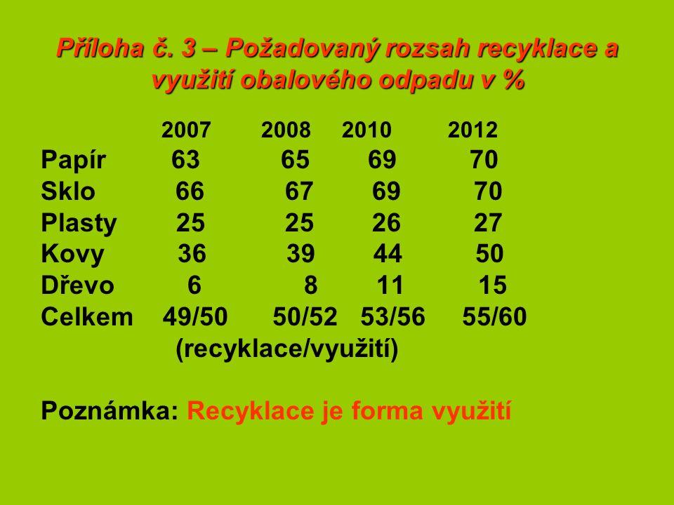 Příloha č. 3 – Požadovaný rozsah recyklace a využití obalového odpadu v % 2007 2008 2010 2012 Papír 63 65 69 70 Sklo 66 67 69 70 Plasty 25 25 26 27 Ko