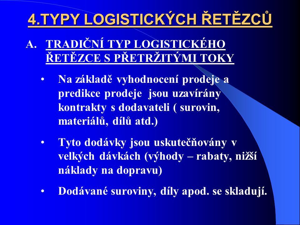 4.TYPY LOGISTICKÝCH ŘETĚZCŮ A.TRADIČNÍ TYP LOGISTICKÉHO ŘETĚZCE S PŘETRŽITÝMI TOKY Na základě vyhodnocení prodeje a predikce prodeje jsou uzavírány kontrakty s dodavateli ( surovin, materiálů, dílů atd.) Tyto dodávky jsou uskutečňovány v velkých dávkách (výhody – rabaty, nižší náklady na dopravu) Dodávané suroviny, díly apod.