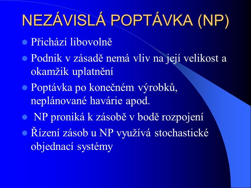 NEZÁVISLÁ POPTÁVKA (NP) Přichází libovolně Podnik v zásadě nemá vliv na její velikost a okamžik uplatnění Poptávka po konečném výrobků, neplánované havárie apod.