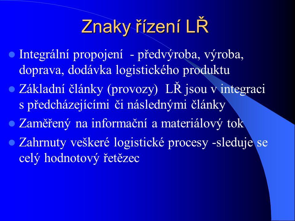 Znaky řízení LŘ Integrální propojení - předvýroba, výroba, doprava, dodávka logistického produktu Základní články (provozy) LŘ jsou v integraci s předcházejícími či následnými články Zaměřený na informační a materiálový tok Zahrnuty veškeré logistické procesy -sleduje se celý hodnotový řetězec