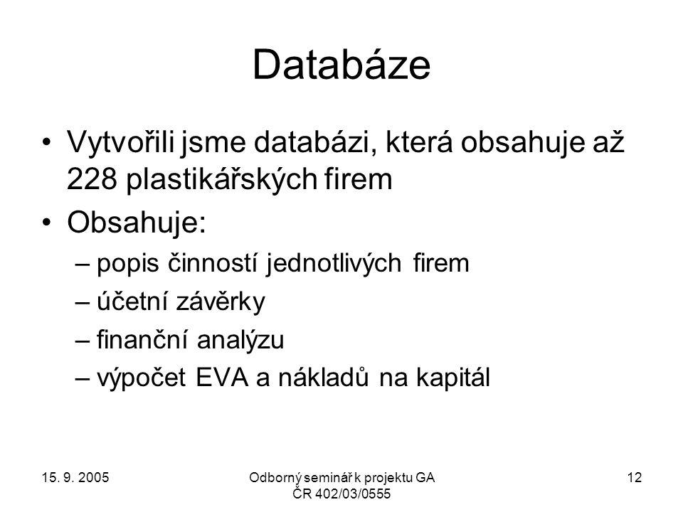 15. 9. 2005Odborný seminář k projektu GA ČR 402/03/0555 12 Databáze Vytvořili jsme databázi, která obsahuje až 228 plastikářských firem Obsahuje: –pop