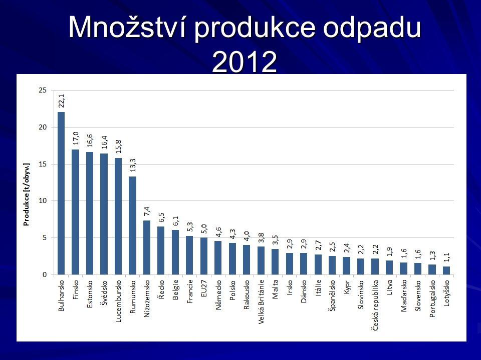 Množství produkce odpadu 2012