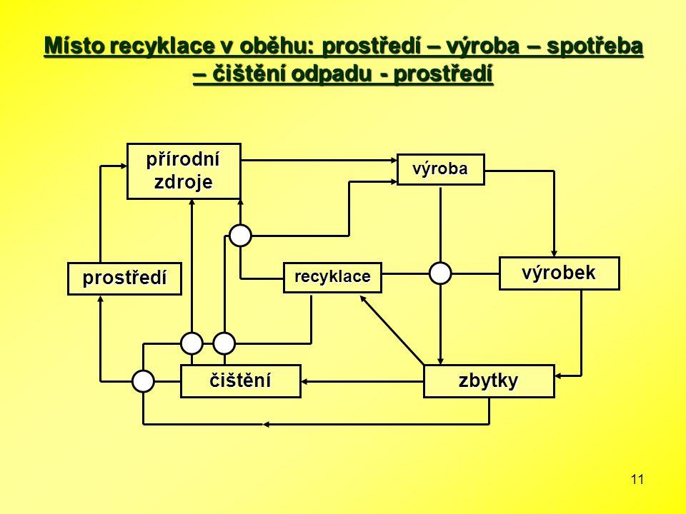 11 Místo recyklace v oběhu: prostředí – výroba – spotřeba – čištění odpadu - prostředí přírodní zdroje výroba recyklace výrobek zbytkyčištění prostřed