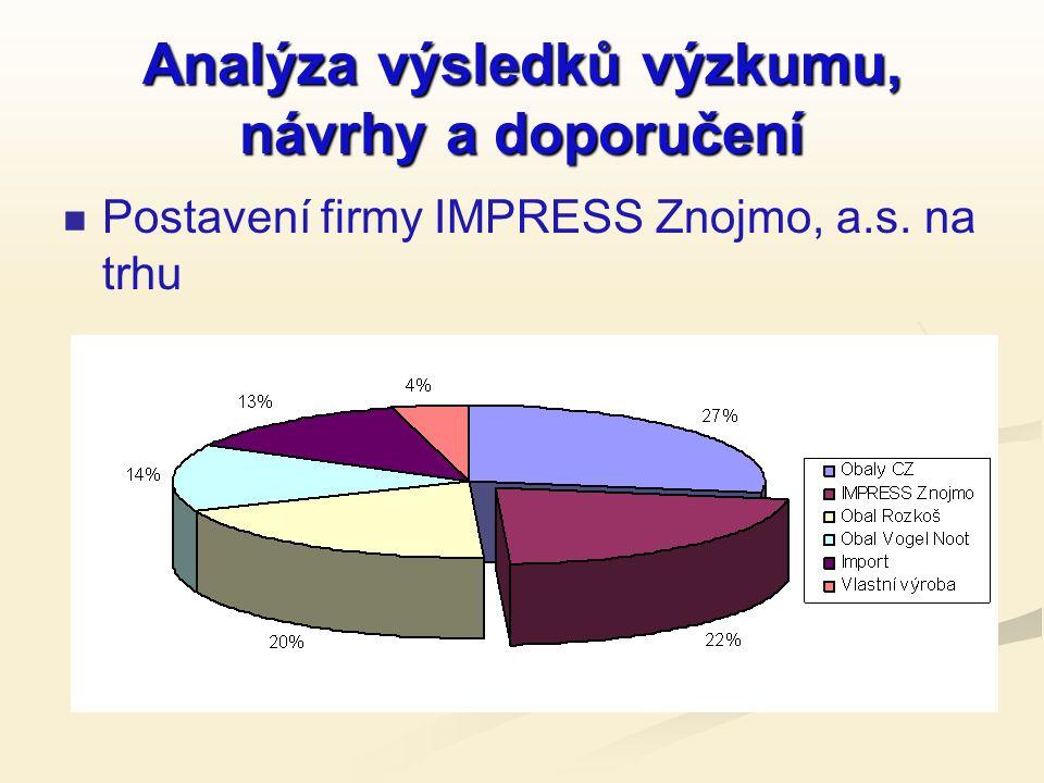 Analýza výsledků výzkumu, návrhy a doporučení Postavení firmy IMPRESS Znojmo, a.s. na trhu