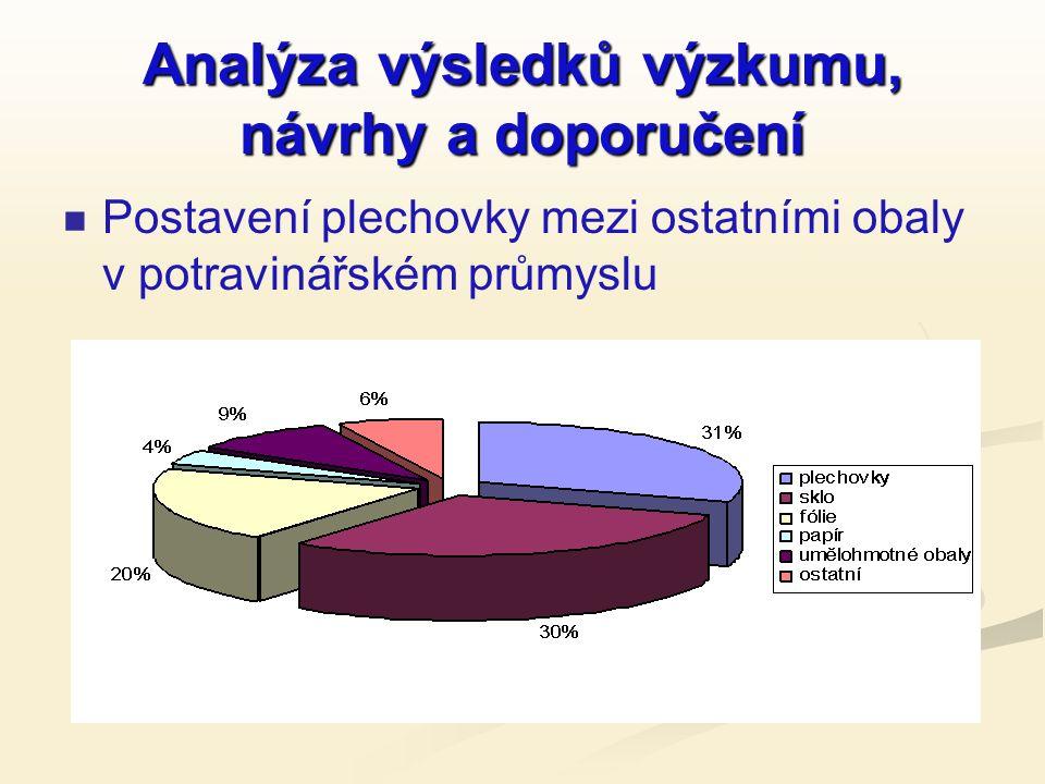 Analýza výsledků výzkumu, návrhy a doporučení Postavení plechovky mezi ostatními obaly v potravinářském průmyslu