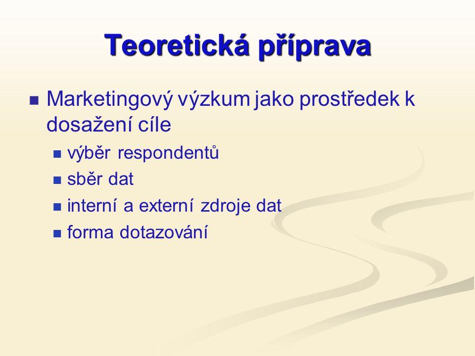 Teoretická příprava Marketingový výzkum jako prostředek k dosažení cíle výběr respondentů sběr dat interní a externí zdroje dat forma dotazování