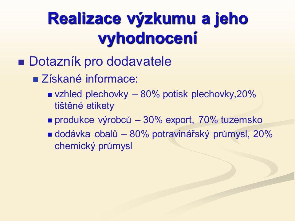 Realizace výzkumu a jeho vyhodnocení Dotazník pro dodavatele Získané informace: vzhled plechovky – 80% potisk plechovky,20% tištěné etikety produkce výrobců – 30% export, 70% tuzemsko dodávka obalů – 80% potravinářský průmysl, 20% chemický průmysl
