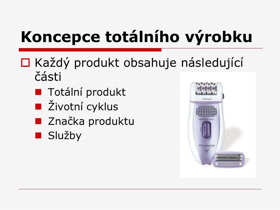 Koncepce totálního výrobku  Každý produkt obsahuje následující části Totální produkt Životní cyklus Značka produktu Služby