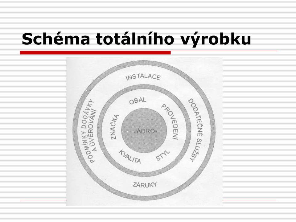 Schéma totálního výrobku
