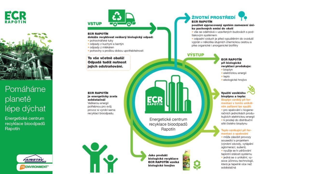 Technologické řešení Příjmová linka je rozdělena na dvě sekce, kdy odpady určené k hygienizaci dle Nařízení EP 1069/2009 (např.