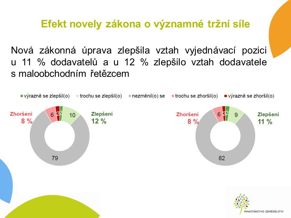 Efekt novely zákona o významné tržní síle Nová zákonná úprava zlepšila vztah vyjednávací pozici u 11 % dodavatelů a u 12 % zlepšilo vztah dodavatele s