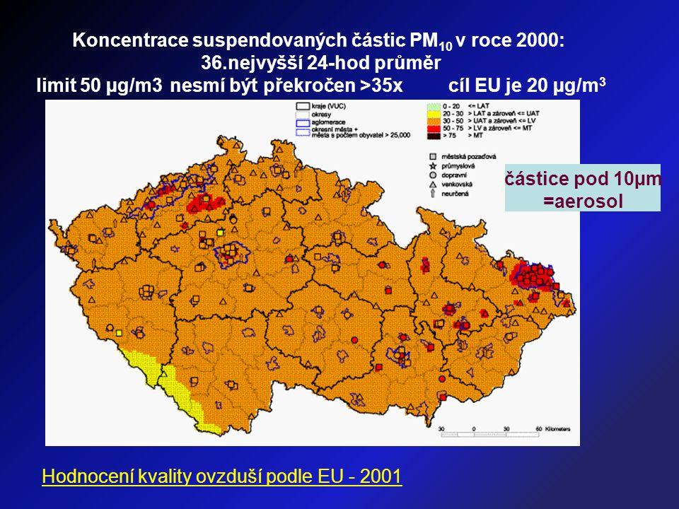 Koncentrace suspendovaných částic PM 10 v roce 2000: 36.nejvyšší 24-hod průměr limit 50 µg/m3 nesmí být překročen >35x cíl EU je 20 µg/m 3 Hodnocení kvality ovzduší podle EU - 2001 částice pod 10µm =aerosol